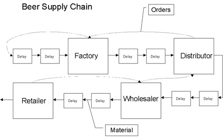 Beer_Supply_Chain