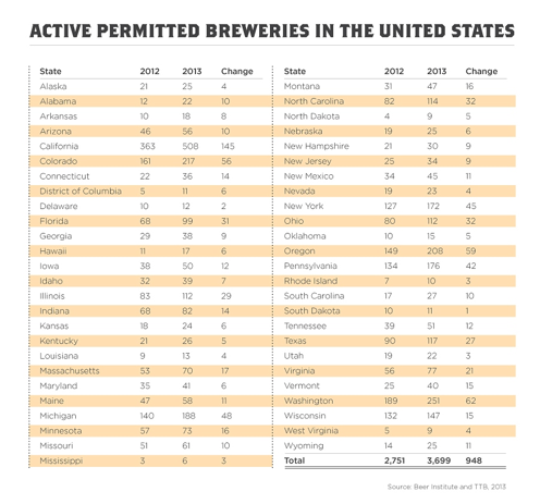 Beer_institute_breweries_by_state