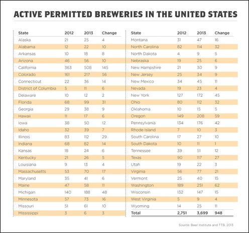 Beer_institute_breweries_by_state