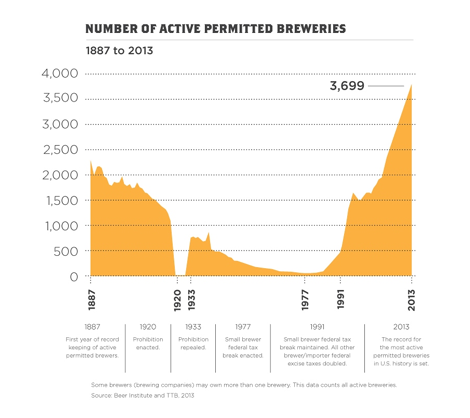 Beer_institute_number_of_breweries