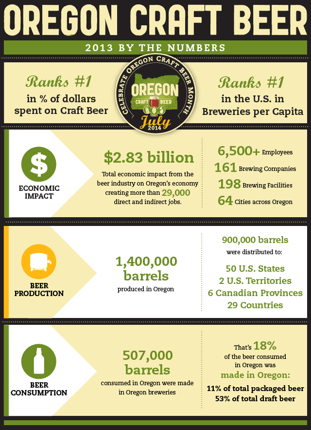 Oregon_beer_infographic