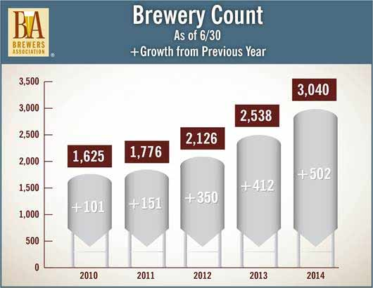 Brewery_count_2014