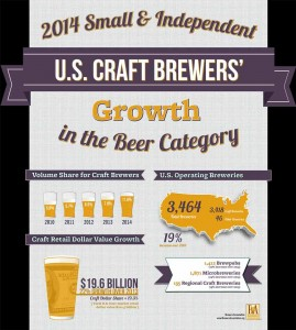 craft_beer_growth_2014