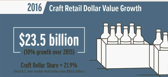 craft-beer-dolllar-growth