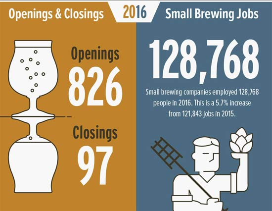 craft-beer-growth-2016