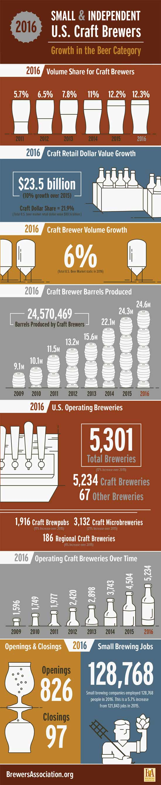 craft-beer-growth-infograph