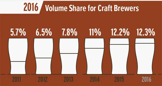 craft-beer-volume-2016
