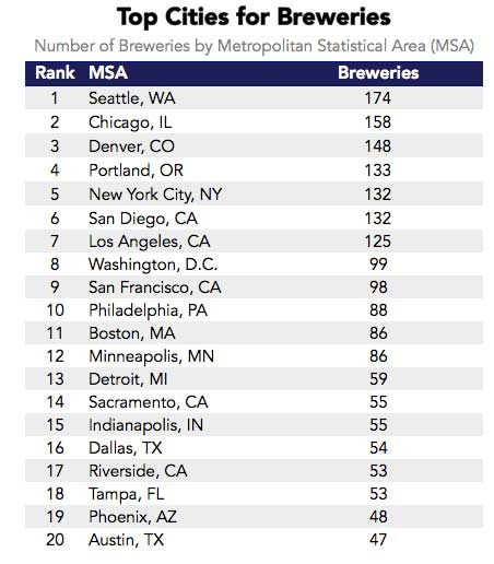 top-cities-for-breweries