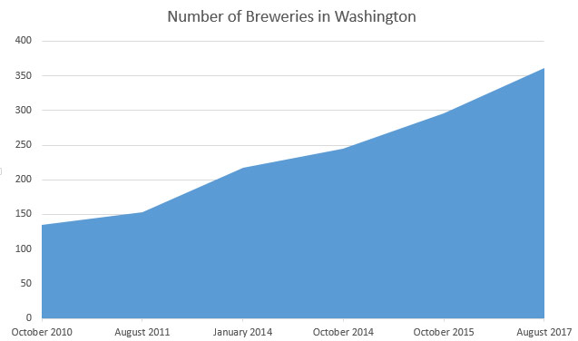 number_breweries-chart