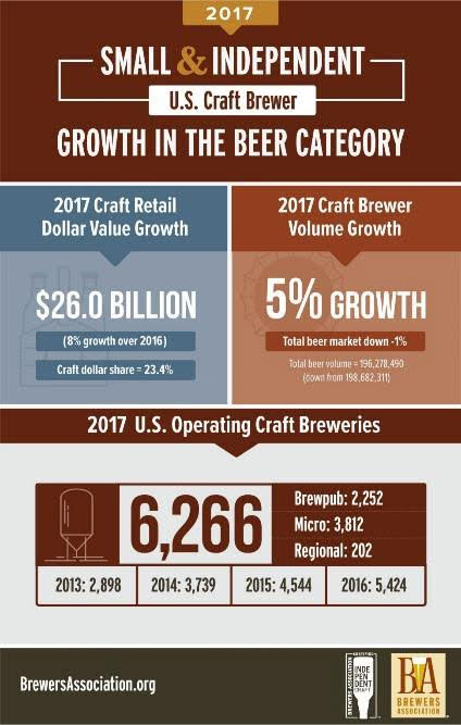 craft-beer-growth-2017a