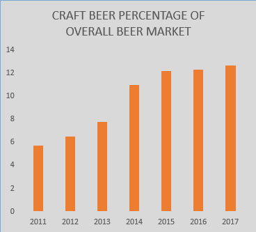 craft-beer-growth-chart-201