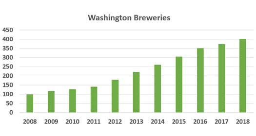 number-wa-breweries-2018