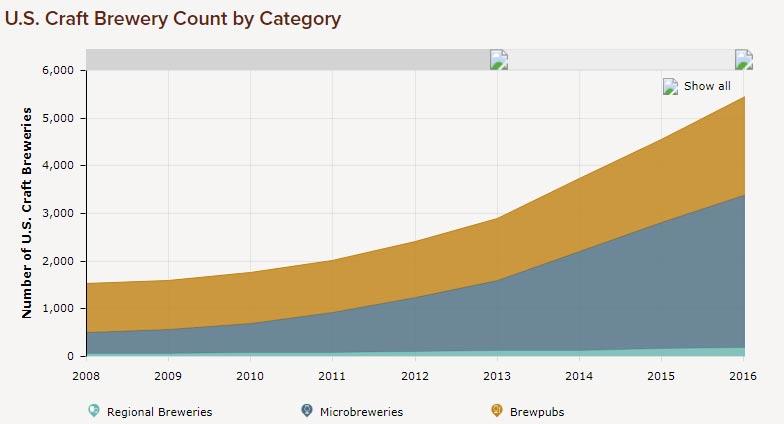 number-of-us-breweries